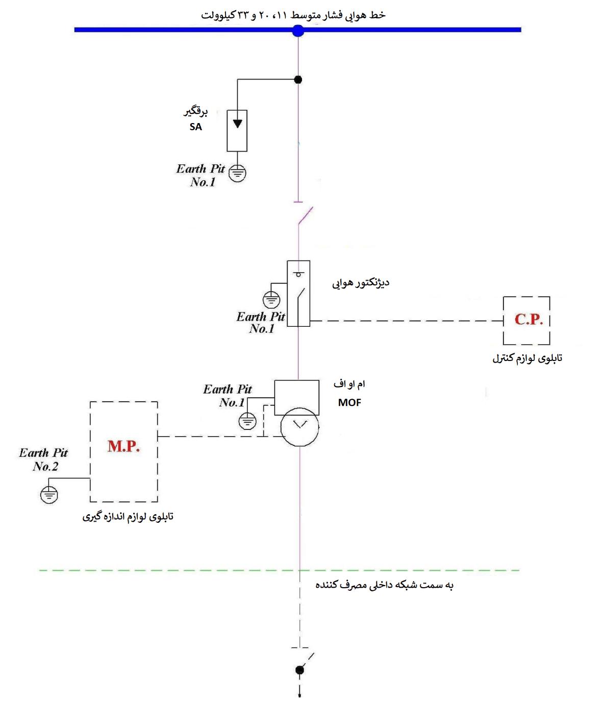 ترانس اندازه گیری مرکب نیرو ترانس در پست هوایی